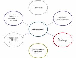 курсовая работа Аутсорсинг как способ сокращения издержек  Аутсорсинг на примере предприятия курсовая