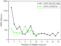 Artificial Neural Networks Ann Based Compressive Strength