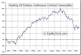 Oil Futures Chart Heating Oil Futures Ho Seasonal Chart Equity Clock