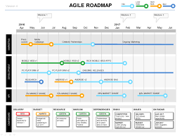 Project Roadmap Templates Powerpoint Agile Roadmap Template Project Dashboard