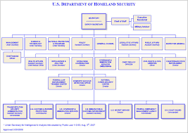 Us Deparment Of Homeland Security Organization Chart