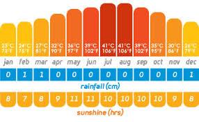 Dubai Weather Learn About The 12 Month Dubai Climate
