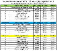Retail Interchange Rates