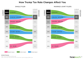Trump Tax Brackets Chart Vs Current Trumps Tax Plan Will Hurt This One Bracket Of High Income