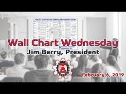 Wall Chart Wednesday February 6 2019 Youtube