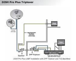 satellite dish wiring diagram wiring diagram and schematic design satellite dish connection diagram at Satellite Cable Wiring Diagram