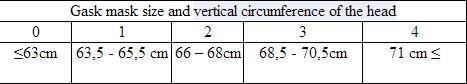 M40 Gas Mask Size Chart Wts Gas Mask