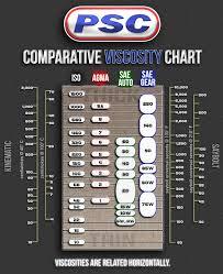 Comparative Viscosity Chart