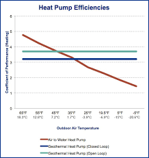 heat pump in cold weather.  Cold Heat Pump Effective Temperature Range For Heat Pump In Cold Weather P