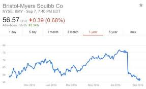 Bmy Stock Quote Custom Is BristolMyers Squibb Presenting An Opportunity GuruFocus