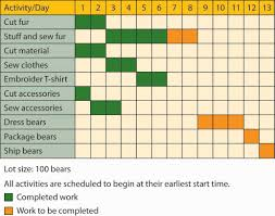 reading graphical tools gantt and pert charts introduction to  the lot size is 100 bears all activities are scheduled to begin at their earliest