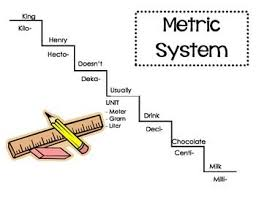 Stair Step Conversion Chart Metric Systems Conversion Chart Math Classroom Math