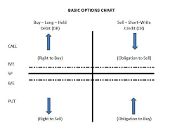 Options Chart Dont You Dare Trade Options Until You Read This Seeking Alpha