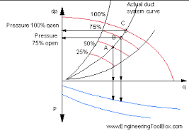 How To Read A Fan Curve Chart Fans And Capacity Control
