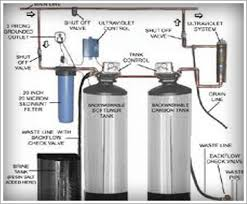 home water filter system. Water-filter-system Home Water Filter System 3