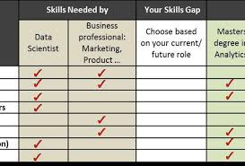 Analytic Skill 3 Steps To Identify The Data Science Training You Need