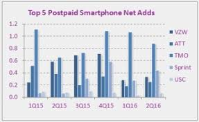 Sprint Cell Phone Comparison Chart How Verizon At T T Mobile Sprint And More Stacked Up In