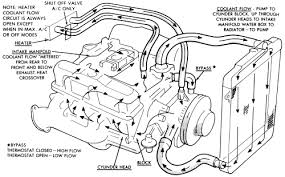 4l engine water circulation diagram 3 4l auto wiring diagram 1993 jeep cherokee 4wd 4 0l fi ohv 6cyl repair guides fluids on 4l engine water