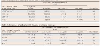 Serum Creatinine Chart Table 4 From Natural History Of Elevated Creatinine Levels