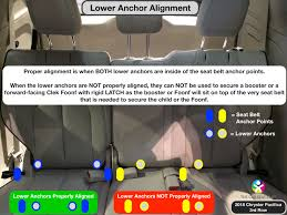 the lower anchor area for 3c therefore 3p gets counted as a lower anchor position but 3c does not 3c s lower anchors will get mentioned in our next