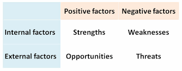 Swot Model Swot Analysis Tutor2u Business