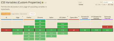 Responsive Vertical Rhythm With Css Custom Properties And
