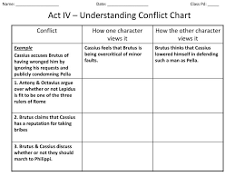 Conflict Chart Ppt Act Iv Understanding Conflict Chart Powerpoint