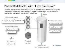 Fixed Bed Reactor Design