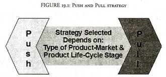 Promotional Strategies Sales Promotion Strategies 3 Types Of Sales Promotion