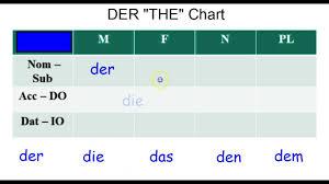 German Grammar Der Chart Nom Acc Dat