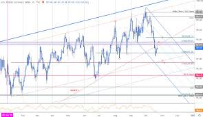 Dxy 10 Year Chart Us Dollar Price Outlook Usd Recovery Play Dxy Trade Levels
