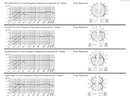 Akg C414 B Uls Frequency Response Chart Tuba Recording Project Joseph Guimaraes