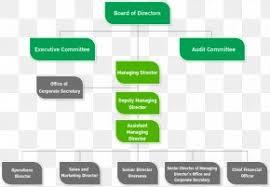 Ptt Organization Chart Ptt Exploration And Production Ptt Public Company Limited