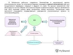 Презентация на тему Этапы исполнения бюджета декабря  3 ЕКС Зайсанское