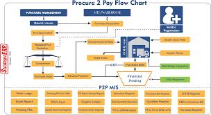 Warehouse Management Process Flow Chart Ppt Veracious Warehouse Management Process Flow Chart Ppt Patch