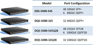 D Link Announces Tolly Certified 5000 Series Data Center