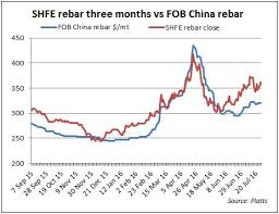The Futures The Physical And The Steel And Iron Ore Prices