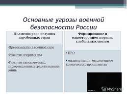Презентация на тему Военные угрозы национальной безопасности  6 Основные угрозы военной безопасности
