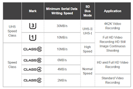 Sd Cards Speed Class Vs Speed Performance But What Does It