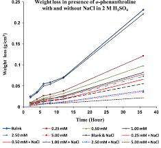 Chart Of The Variation Of Weight Loss With Time Of Steel