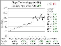 Aligns Invisalign Is Still Smoking Hot School Of Hard Stocks