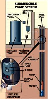 water well pumps and systems how a water well pump works