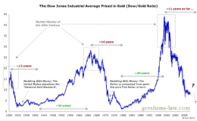Mega Cycles Reveal The Value Of Stock Markets And Gold