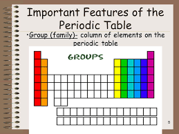 The Periodic Table and Ionic Bonding: Part 2-Periodic Table Terms ...