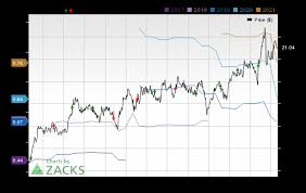Wendy S Stock Chart Earnings Preview Wendys Wen Q3 Earnings Expected To