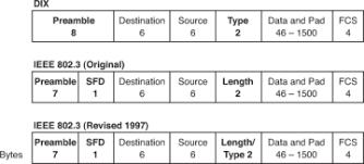 ethernet frame diagram