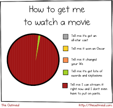 Netflix Movie Charts A Pie Chart Explains How To Get People To Watch A Movie