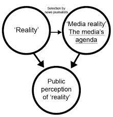 Agenda Setting Agenda Setting Theory Model Download Scientific Diagram