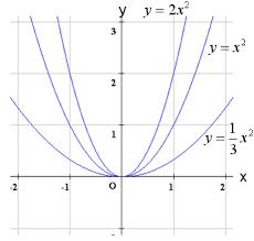 二 次 関数 グラフ