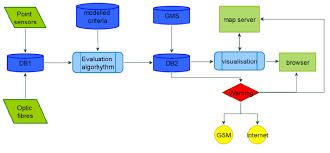 Flow Charts Online Online Platform Flow Chart Download Scientific Diagram